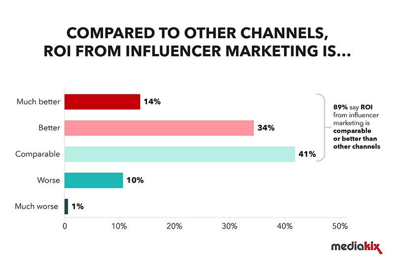 ROI of influencer marketing vs other channels