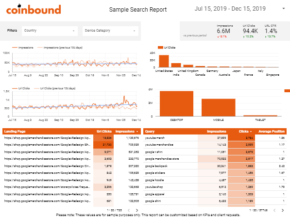 Sample Coinbound SEO Dashboard