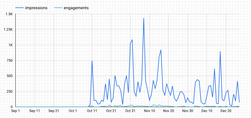 Google Data Studio twitter time series chart